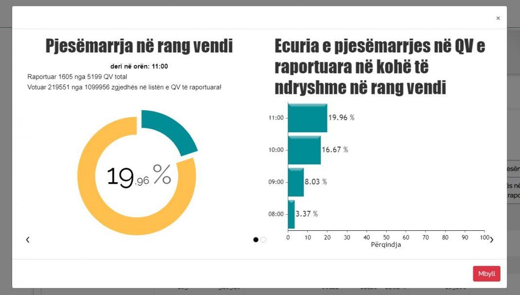 Rritet pjesëmarrja në votime në orën 11.00, Tirana sërish në vend të parë, vlonjatët mbeten në fund (REZULTATI – 19.66%)